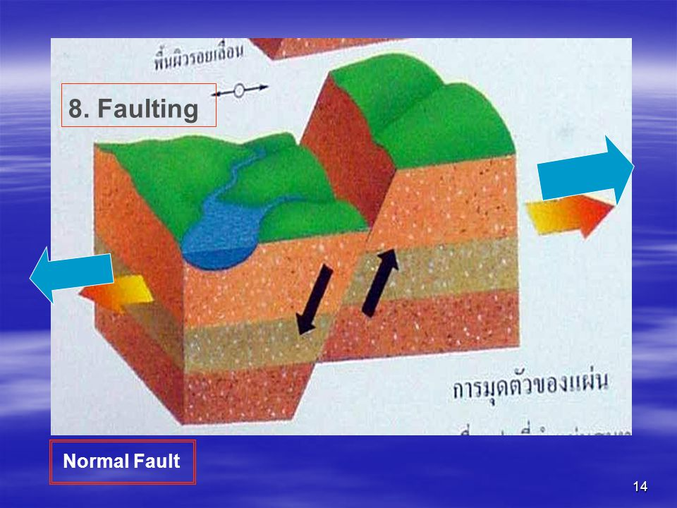 8. Faulting Normal Fault