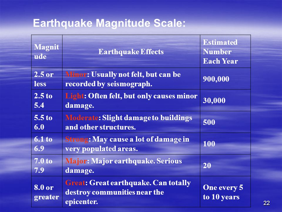 Earthquake Magnitude Scale: