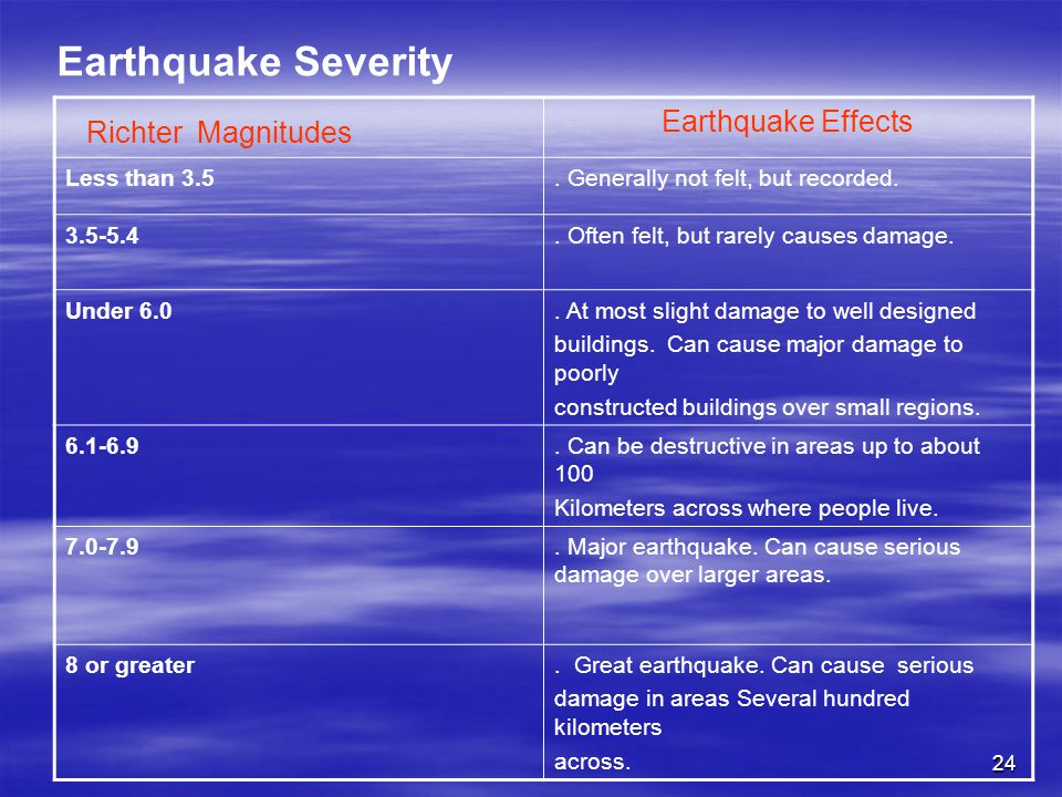 Earthquake Severity Richter Magnitudes Earthquake Effects