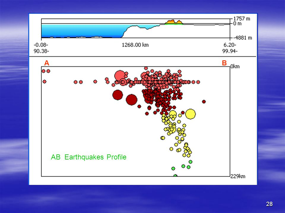 A B AB Earthquakes Profile
