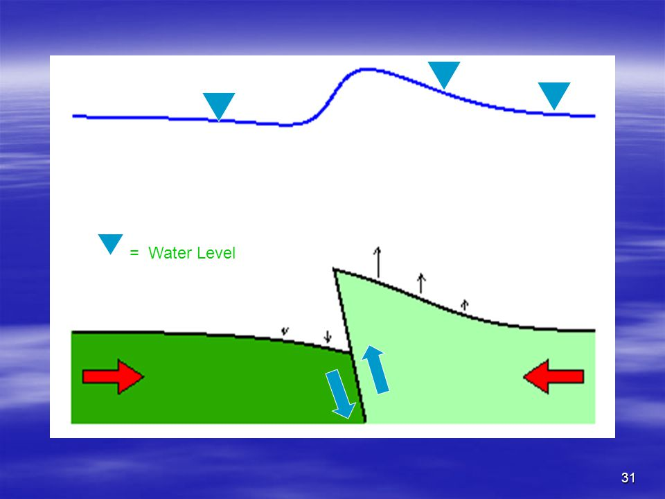 = Water Level