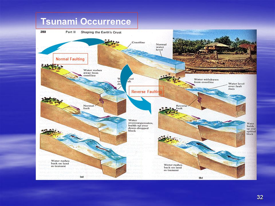 Tsunami Occurrence Normal Faulting Reverse Faulting