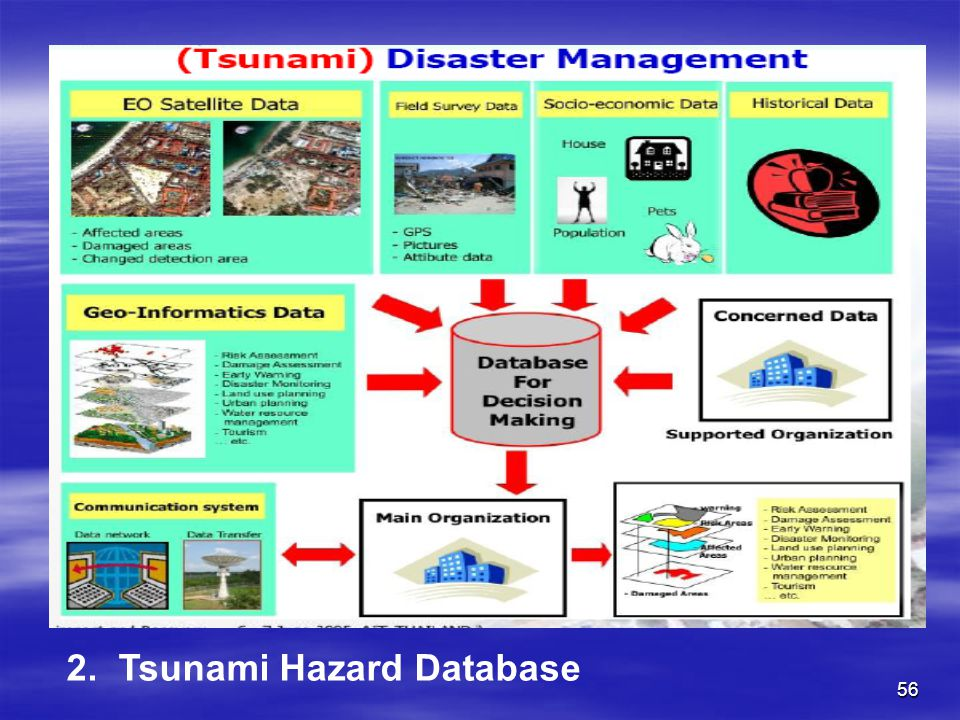 2. Tsunami Hazard Database