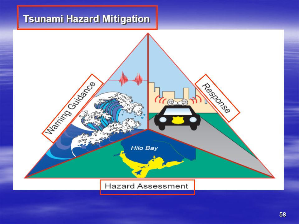 Tsunami Hazard Mitigation