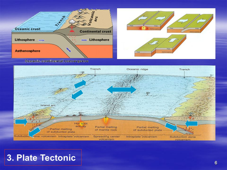 3. Plate Tectonic