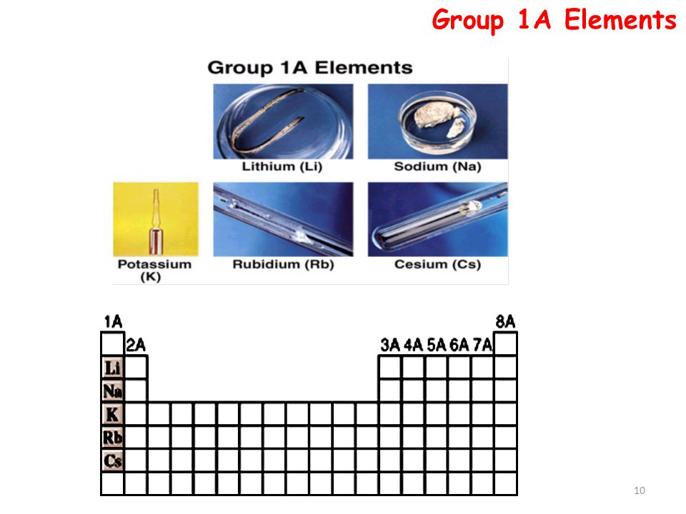 Group 1A Elements