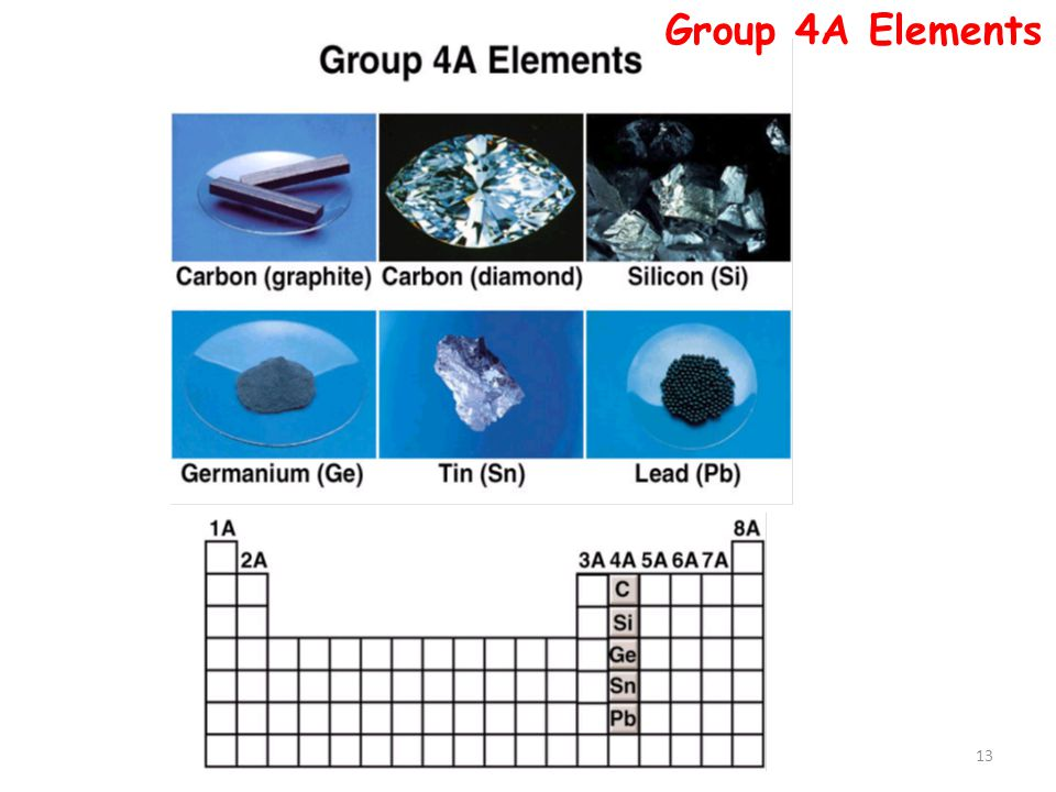 Group 4A Elements