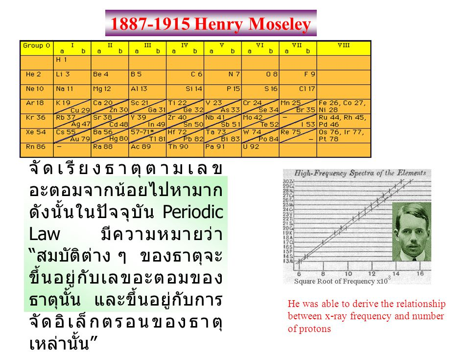 1887-1915 Henry Moseley