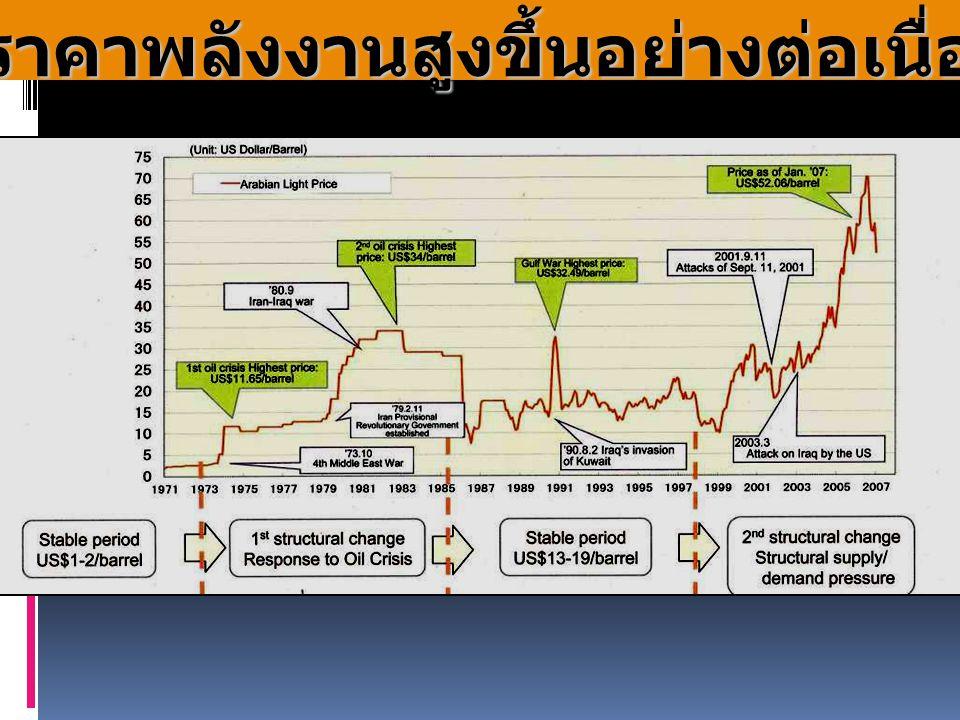 ราคาพลังงานสูงขึ้นอย่างต่อเนื่อง