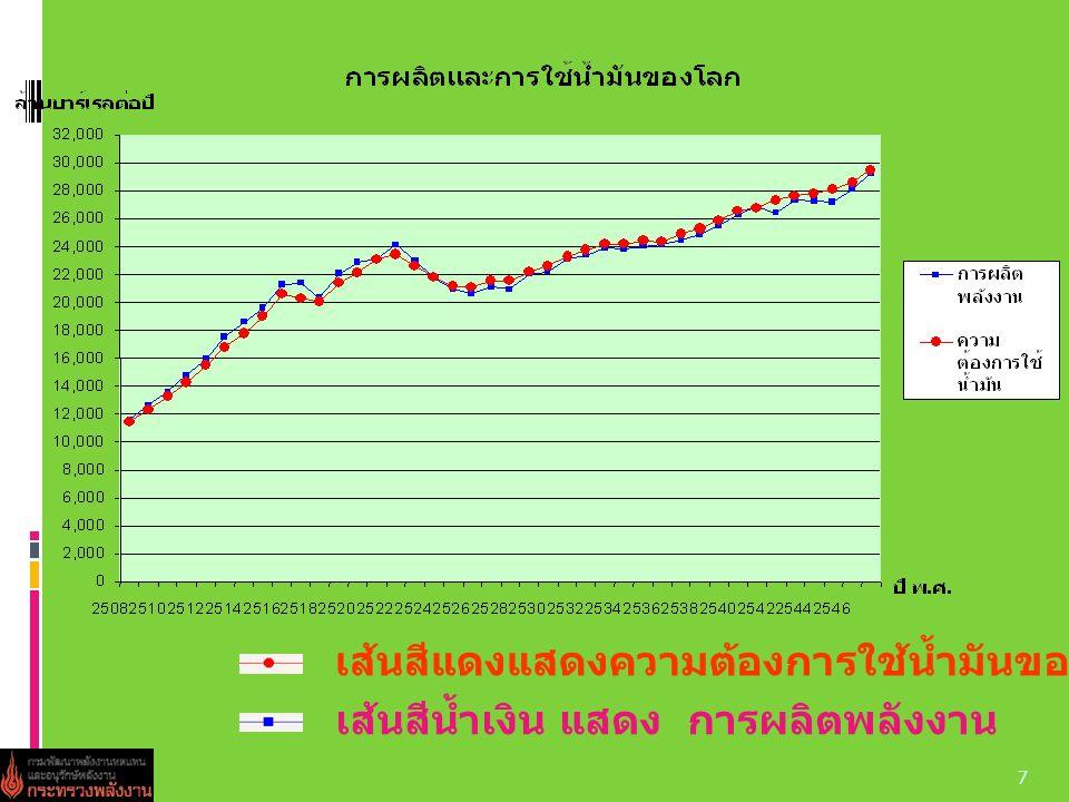 เส้นสีแดงแสดงความต้องการใช้น้ำมันของโลก