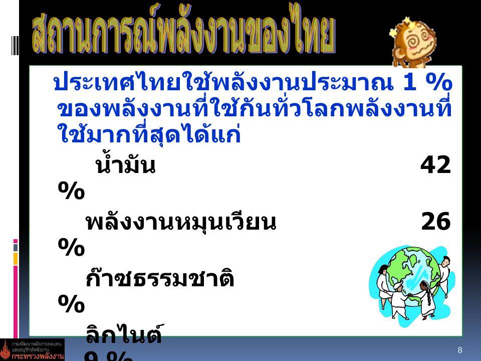 สถานการณ์พลังงานของไทย