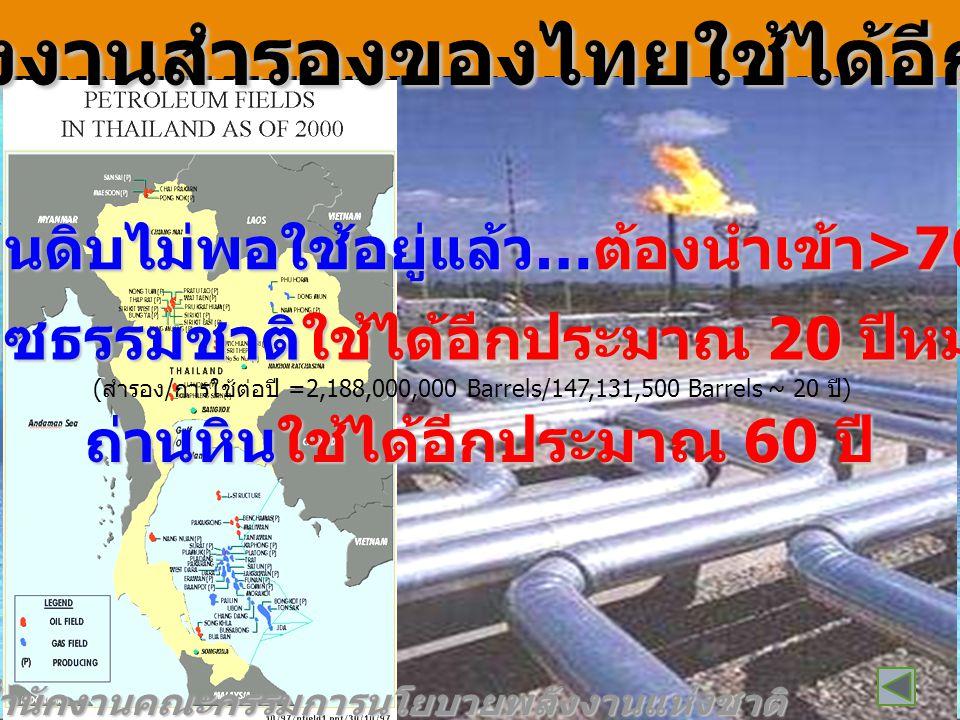 พลังงานสำรองของไทยใช้ได้อีกกี่ปี