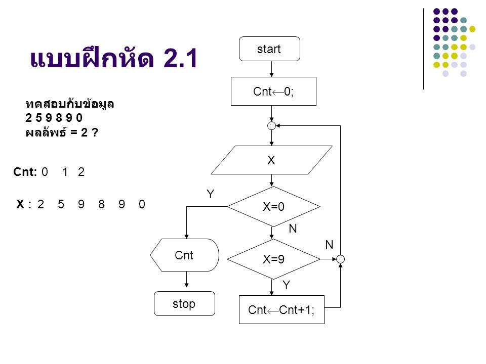 แบบฝึกหัด 2.1 start Cnt0; ทดสอบกับข้อมูล 2 5 9 8 9 0 ผลลัพธ์ = 2 X
