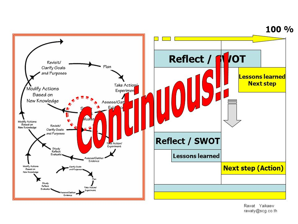 Continuous!! Reflect / SWOT 100 % Next step (Action) Lessons learned