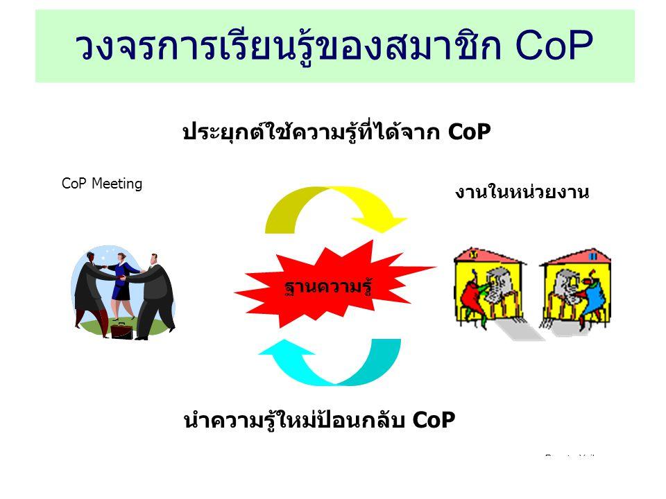 วงจรการเรียนรู้ของสมาชิก CoP