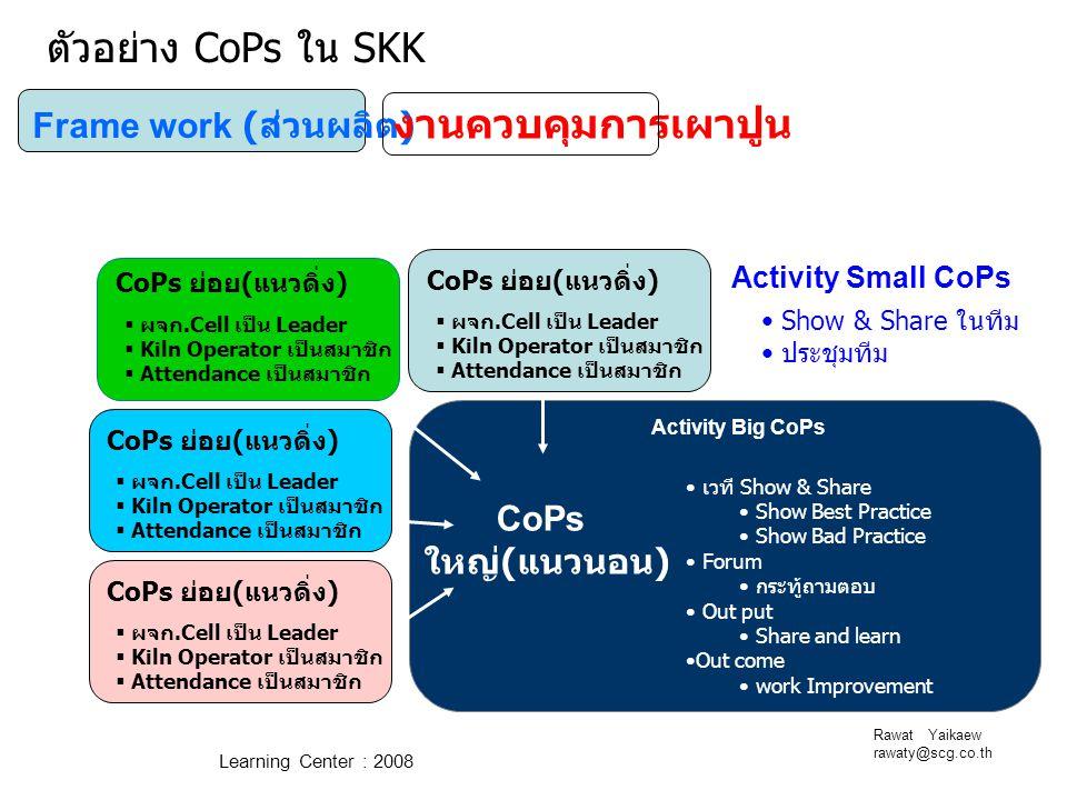 ตัวอย่าง CoPs ใน SKK งานควบคุมการเผาปูน Frame work (ส่วนผลิต) CoPs