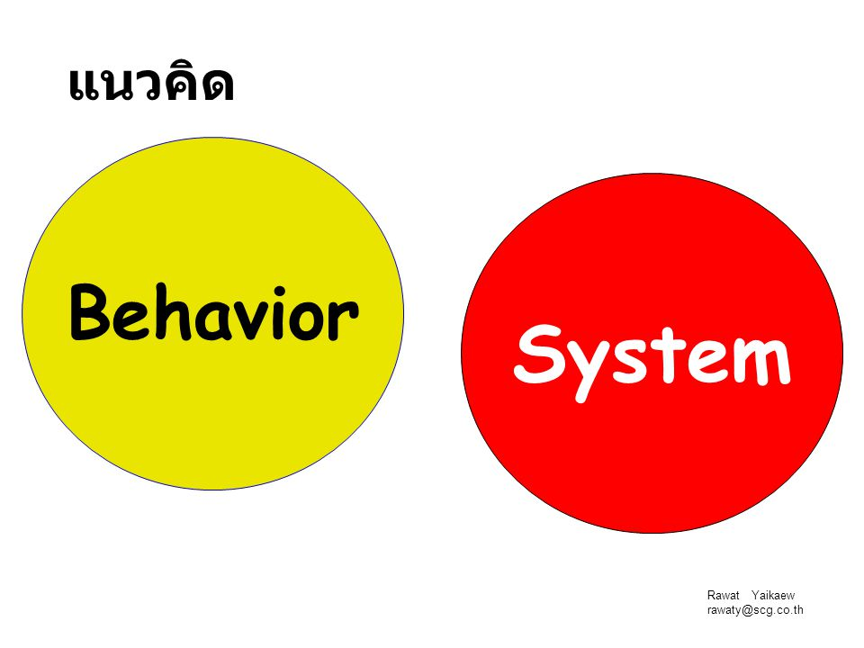 System Behavior แนวคิด Team Development Team Development