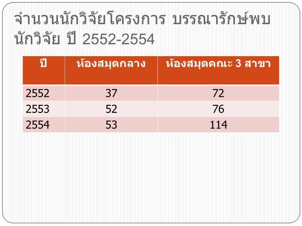 จำนวนนักวิจัยโครงการ บรรณารักษ์พบนักวิจัย ปี 2552-2554