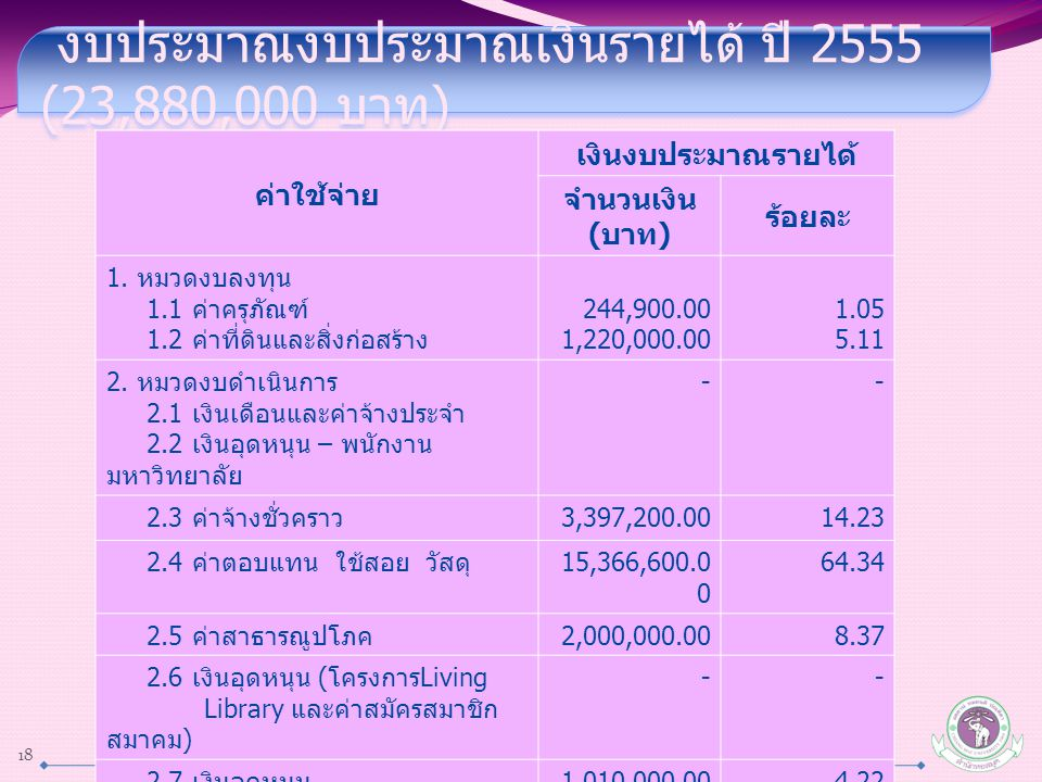 งบประมาณงบประมาณเงินรายได้ ปี 2555 (23,880,000 บาท)