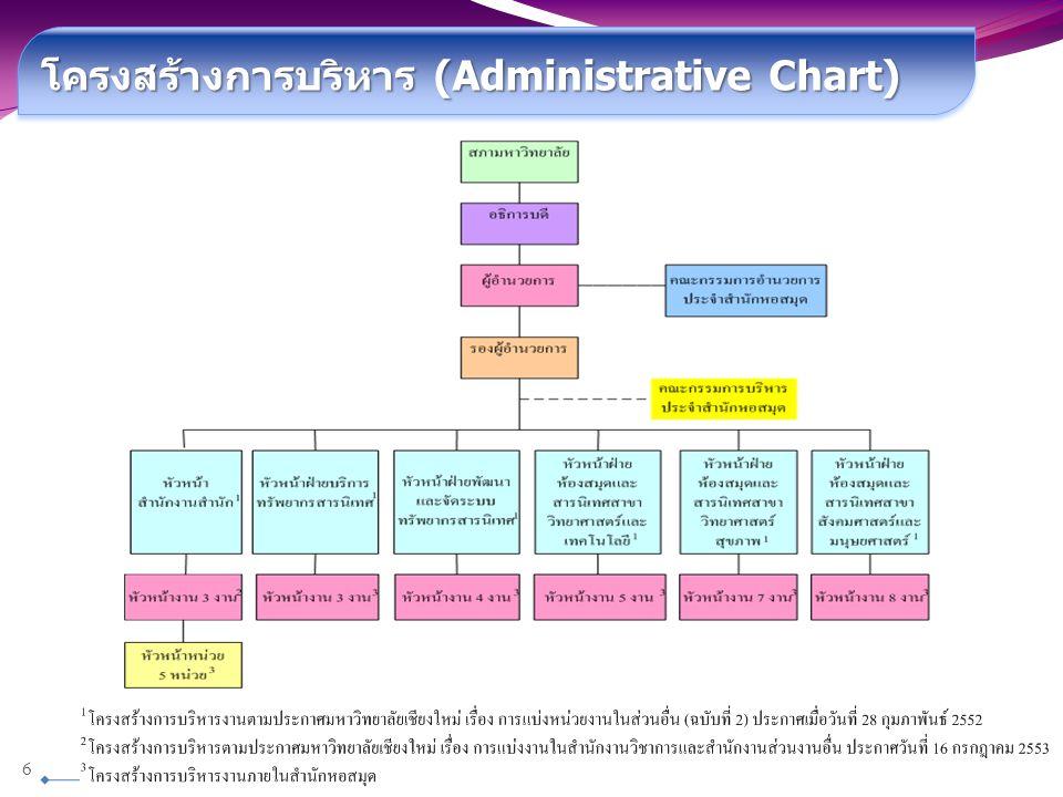 โครงสร้างการบริหาร (Administrative Chart)