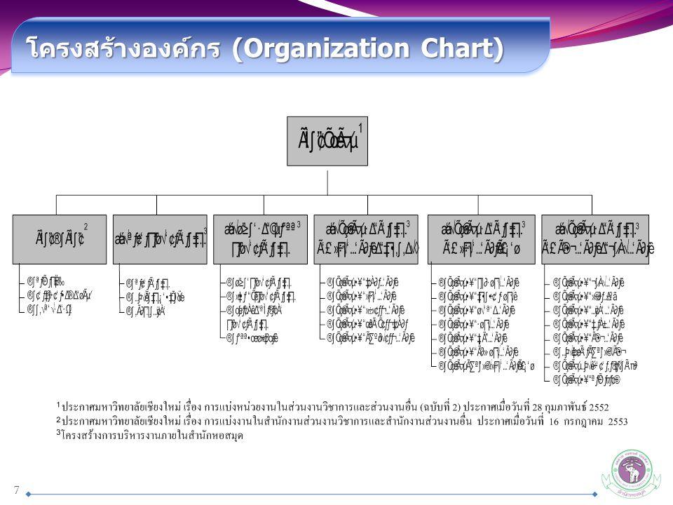 โครงสร้างองค์กร (Organization Chart)