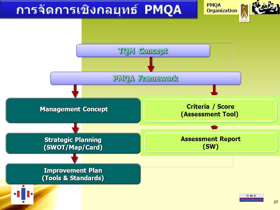 การจัดการเชิงกลยุทธ์ PMQA