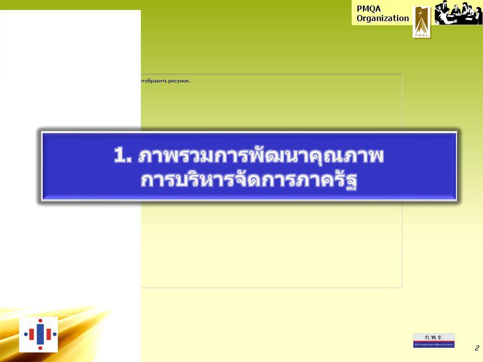 1. ภาพรวมการพัฒนาคุณภาพ การบริหารจัดการภาครัฐ