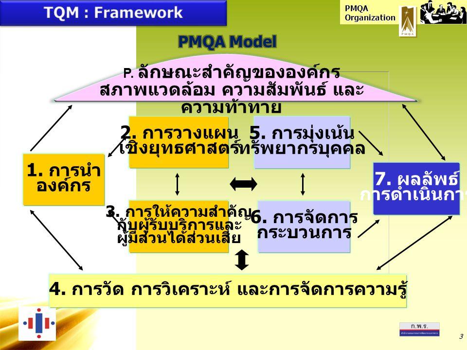 4. การวัด การวิเคราะห์ และการจัดการความรู้