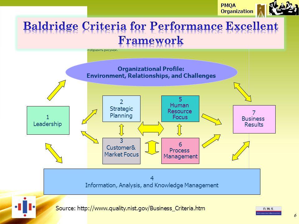 Baldridge Criteria for Performance Excellent Framework