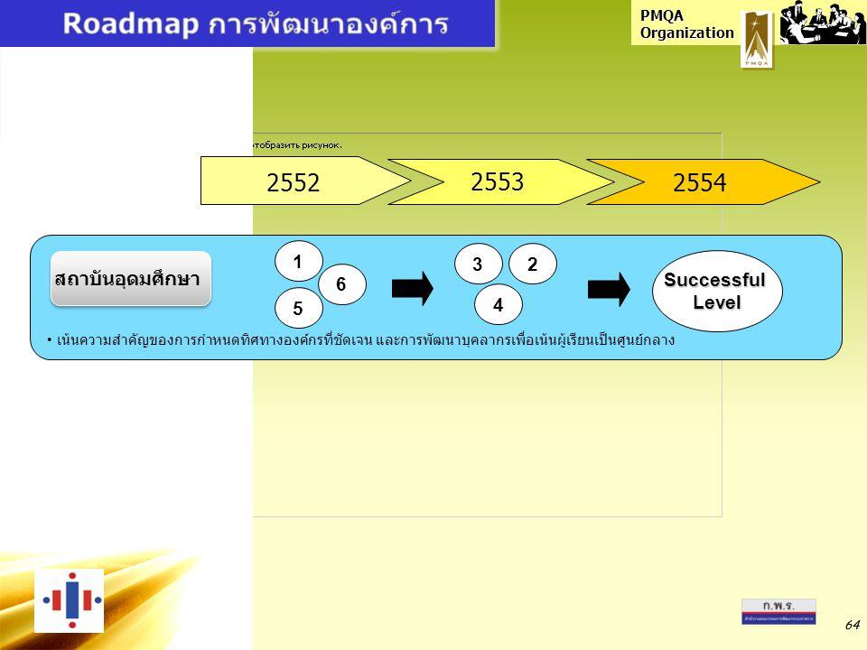 Roadmap การพัฒนาองค์การ