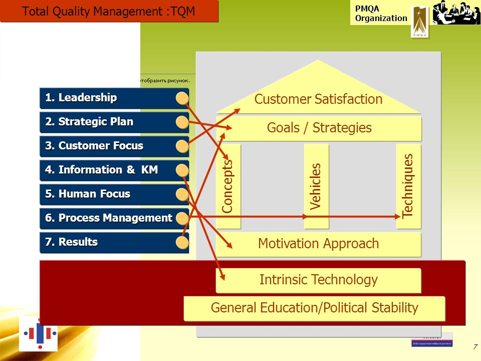 Total Quality Management :TQM