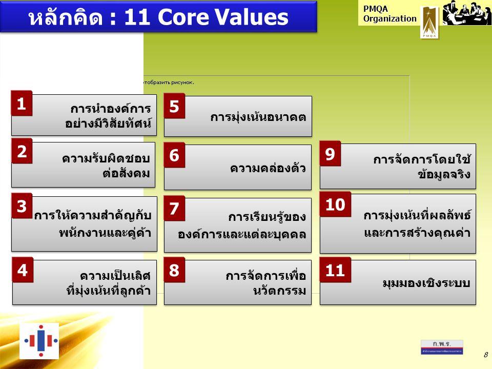 หลักคิด : 11 Core Values 1 5 2 6 9 3 10 7 4 8 11 การนำองค์การ