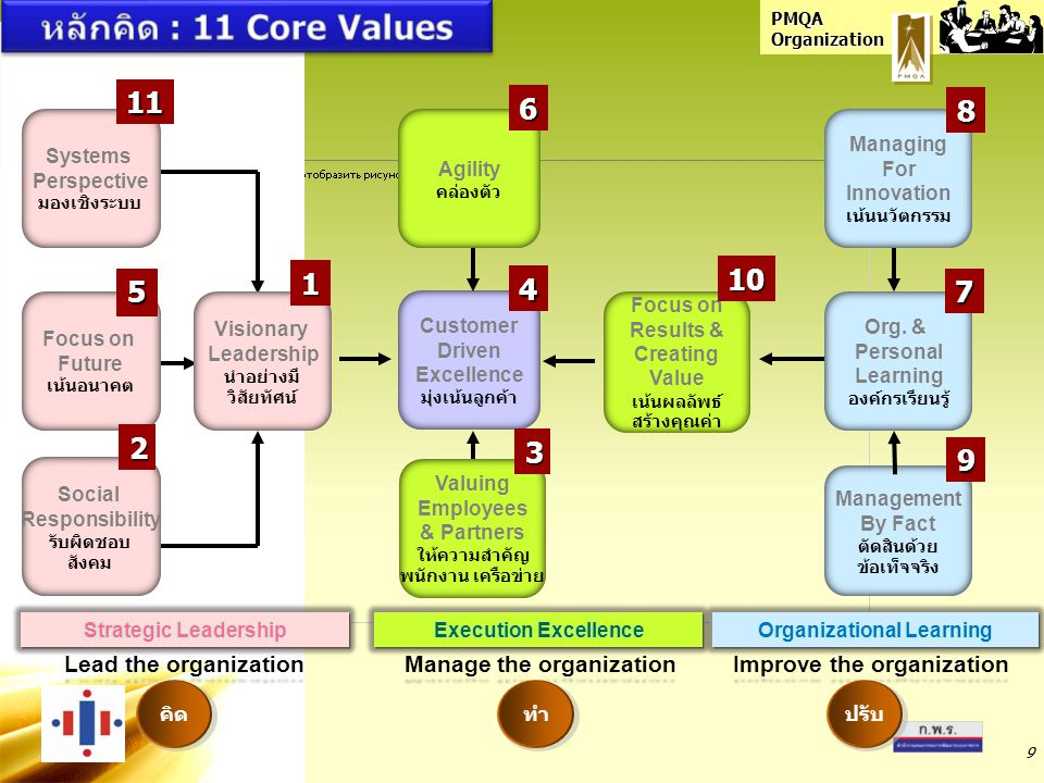 หลักคิด : 11 Core Values 11 6 8 10 1 5 4 7 2 3 9 Lead the organization