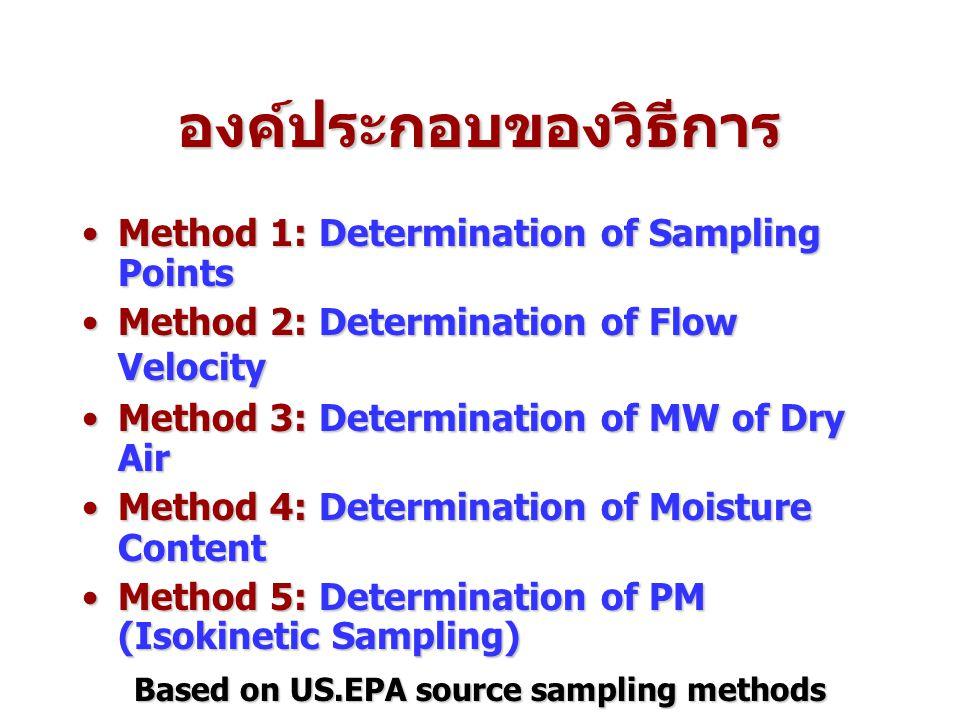 องค์ประกอบของวิธีการ Based on US.EPA source sampling methods
