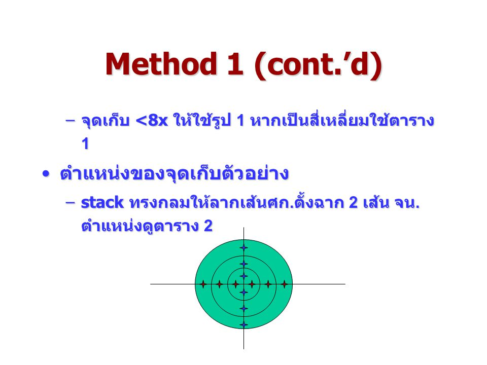 Method 1 (cont.'d) ตำแหน่งของจุดเก็บตัวอย่าง