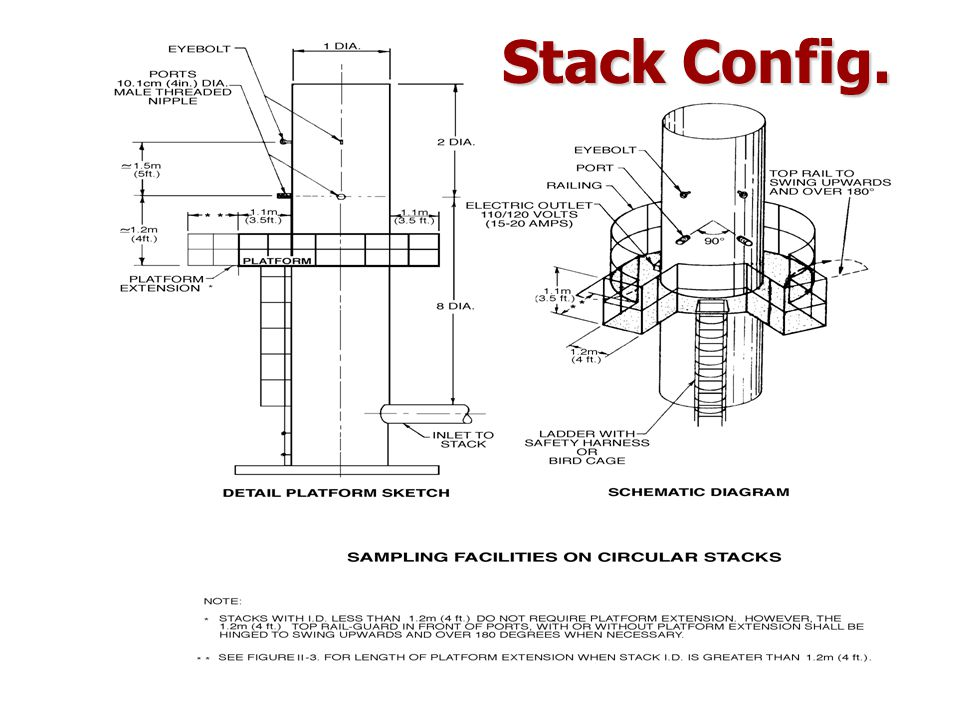 Stack Config.