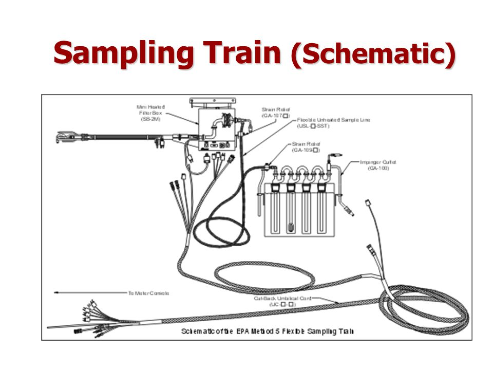 Sampling Train (Schematic)