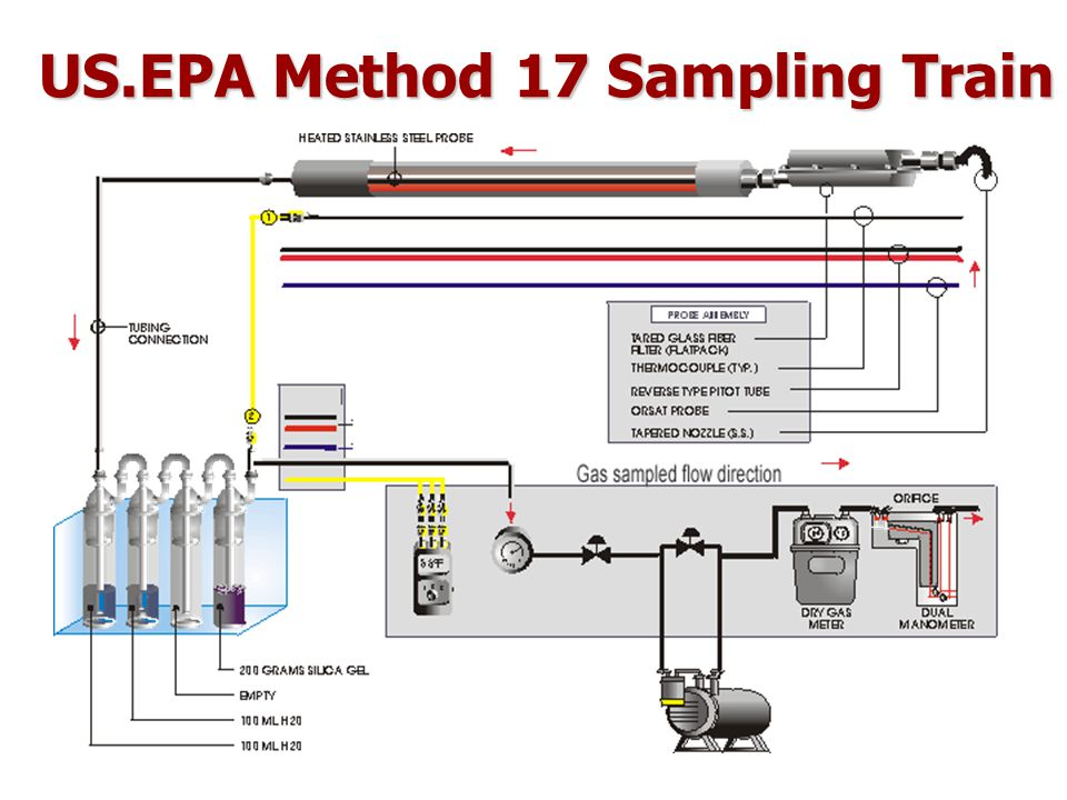 US.EPA Method 17 Sampling Train