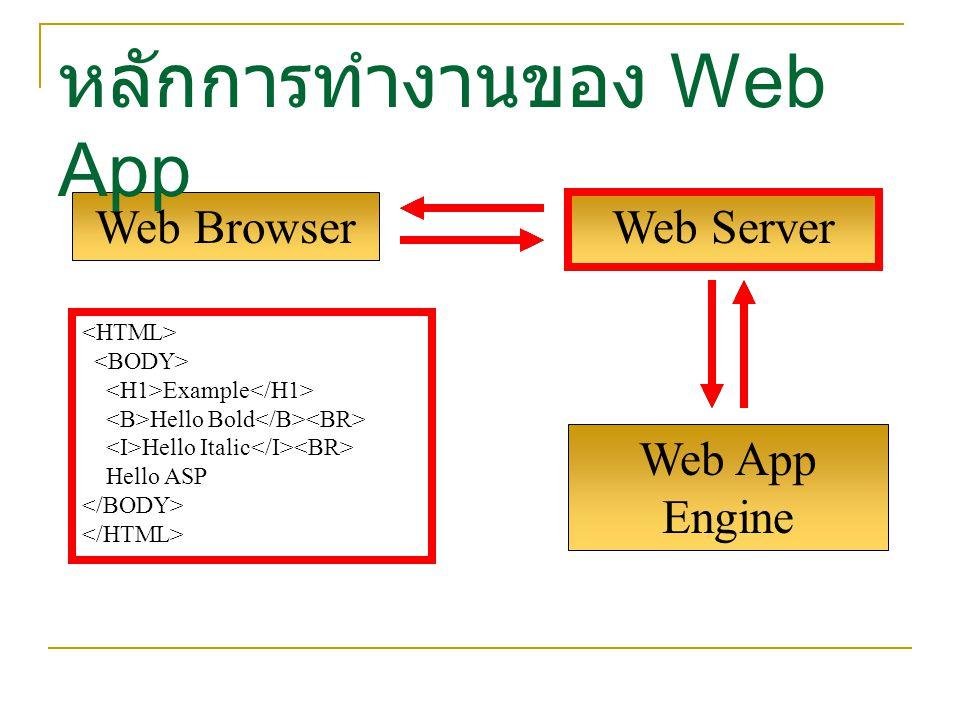 หลักการทำงานของ Web App
