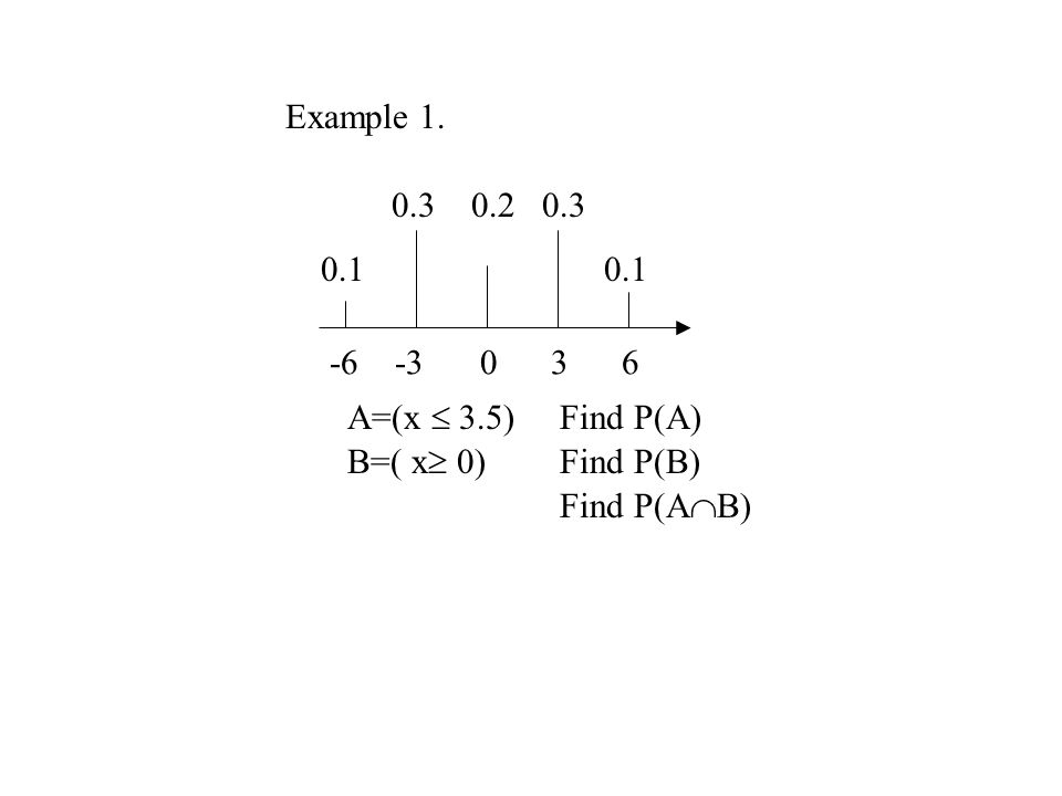 Example 1. 0.3 0.2 0.3. 0.1 0.1. -6 -3 0 3 6. A=(x  3.5) Find P(A)