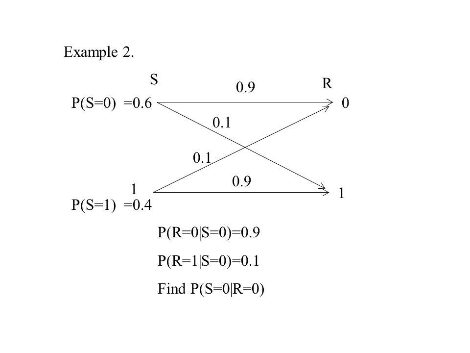 Example 2. S. R. 0.9. P(S=0) =0.6. 0.1. 0.1. 0.9. 1. 1. P(S=1) =0.4. P(R=0|S=0)=0.9. P(R=1|S=0)=0.1.