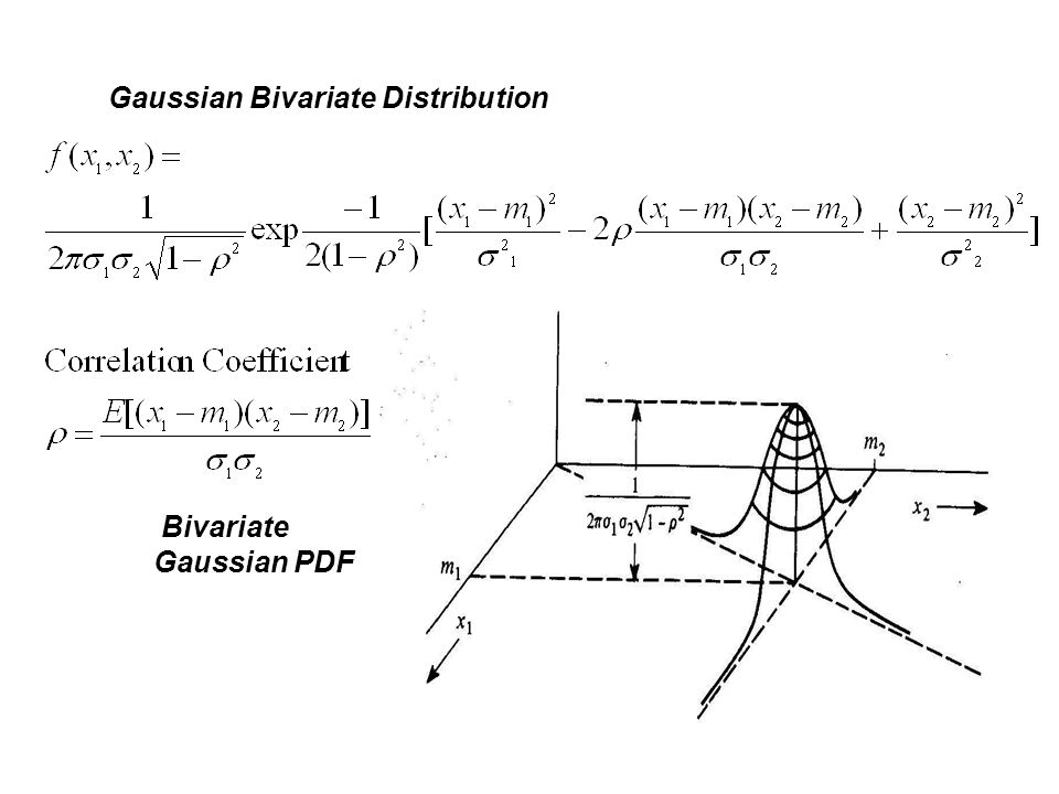 Gaussian Bivariate Distribution