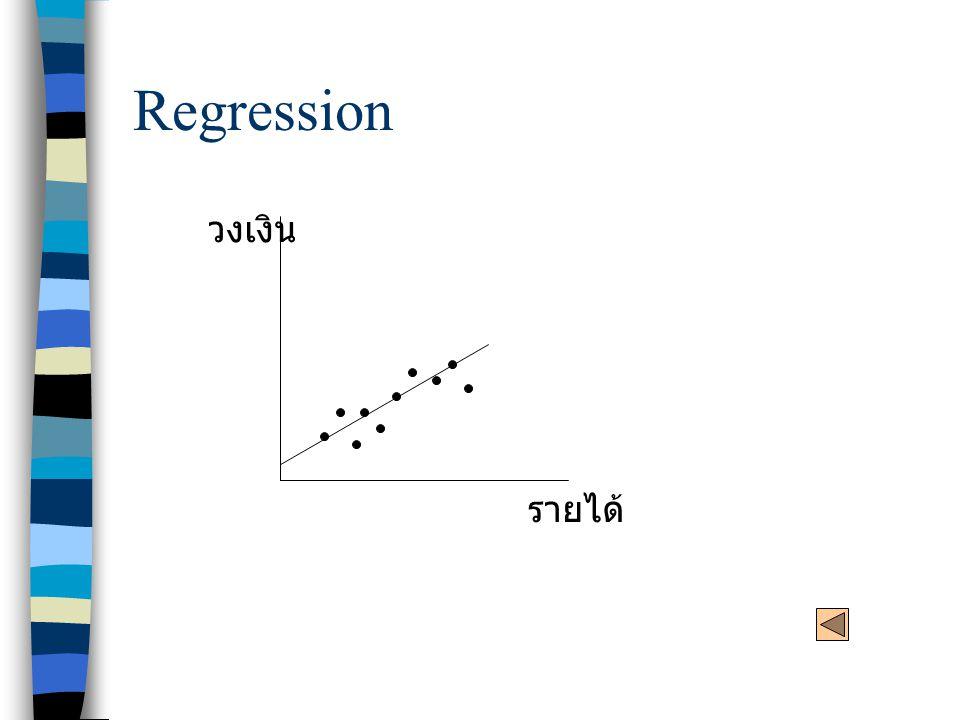 Regression วงเงิน รายได้