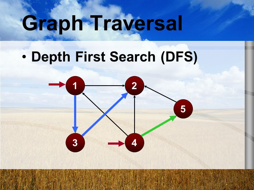 Graph Traversal Depth First Search (DFS) 1 2 5 3 4
