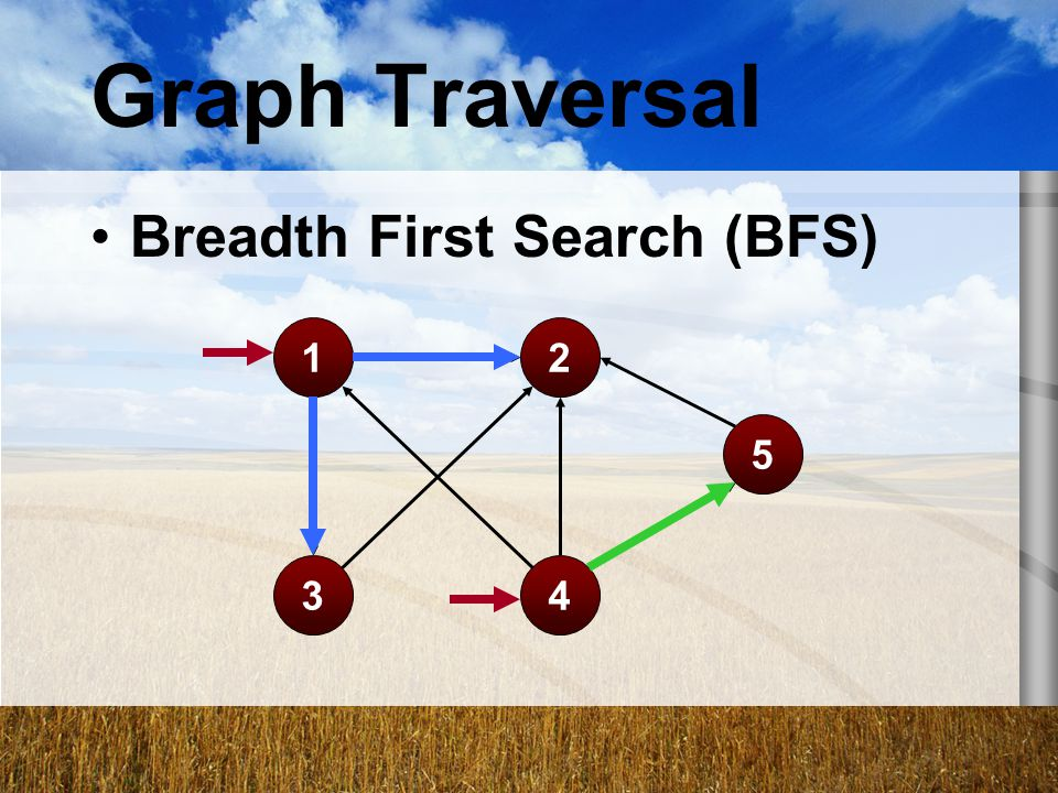 Graph Traversal Breadth First Search (BFS) 1 2 5 3 4