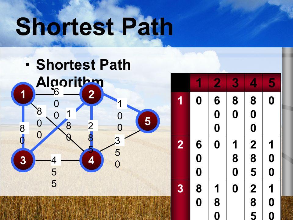 Shortest Path Shortest Path Algorithm 1 2 3 4 5 600 80 800 180 285 100