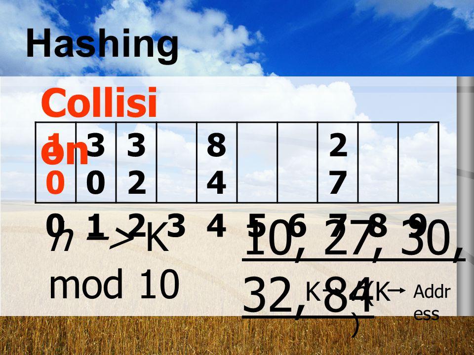 10, 27, 30, 32, 84 Hashing Collision h –> K mod 10 10 30 32 84 27 1