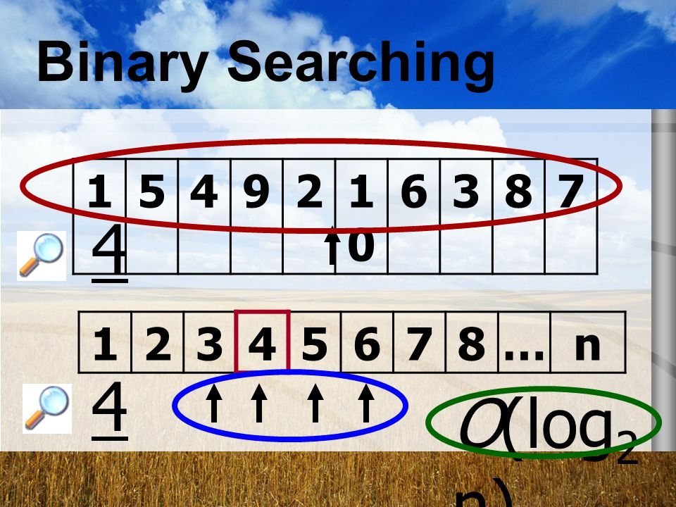 Binary Searching … n 4 O(log2n)