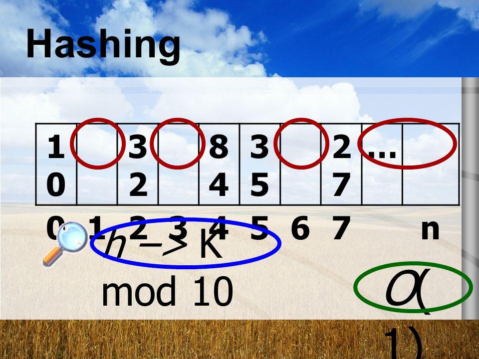 Hashing 10 32 84 35 27 … 1 2 3 4 5 6 7 n h –> K mod 10 O(1)