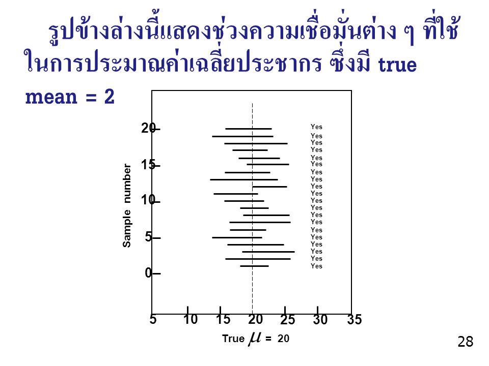 รูปข้างล่างนี้แสดงช่วงความเชื่อมั่นต่าง ๆ ที่ใช้ในการประมาณค่าเฉลี่ยประชากร ซึ่งมี true mean = 20